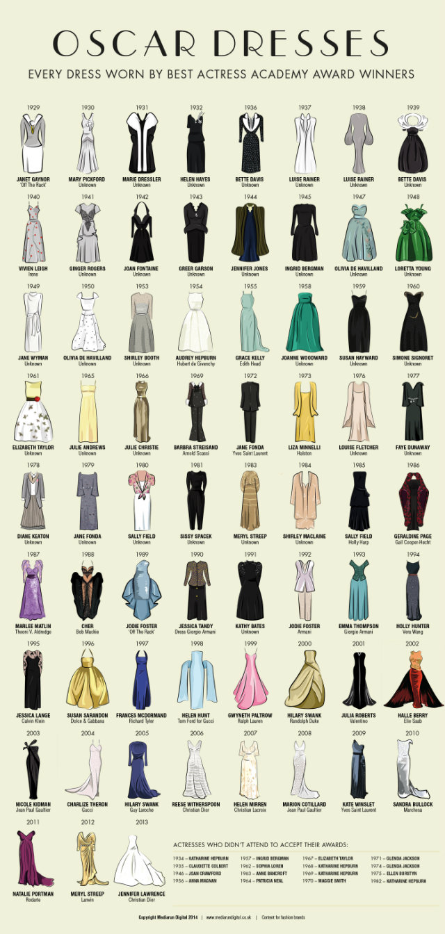 Oscars 2015 Dresses Worn By Best Actress Winners