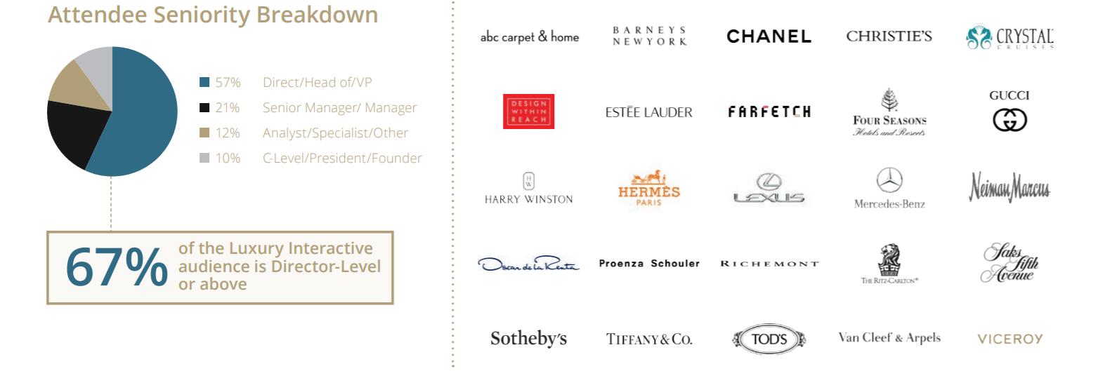 2018 Attendees Luxury Interactive 2018 - luxury conferences - nyc conferences - luxury conferences 2018