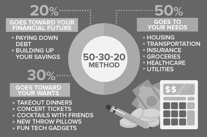 50 30 20 rule